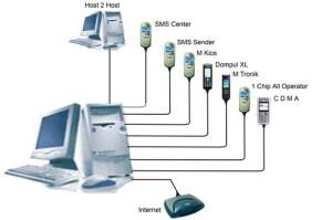 skema server pulsa - nyomot dari gugel